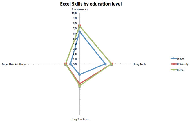 Excel skills based on the education level of the participant
