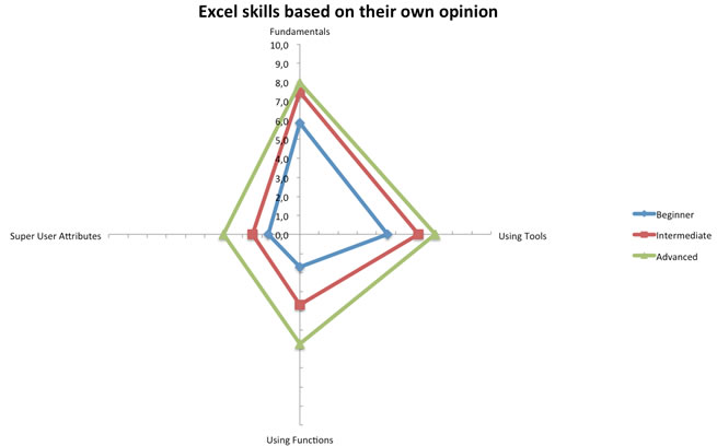 Excel skills based on the participants own opinion of their skill