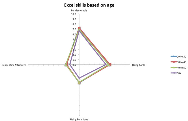 Excel skills based on the age of the participant