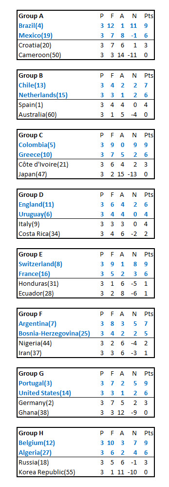 world-cup-predicted-group-standings