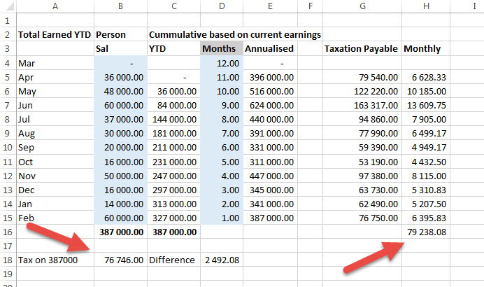 Calculate PAYE for sales people in Excel • AuditExcel co za