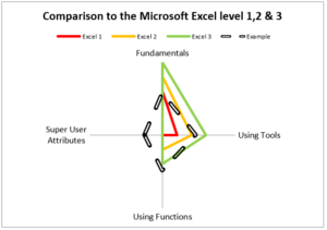 Free MS Excel Skills Assessment