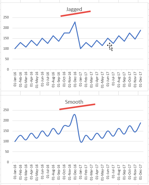 How to make a smooth line chart in excel