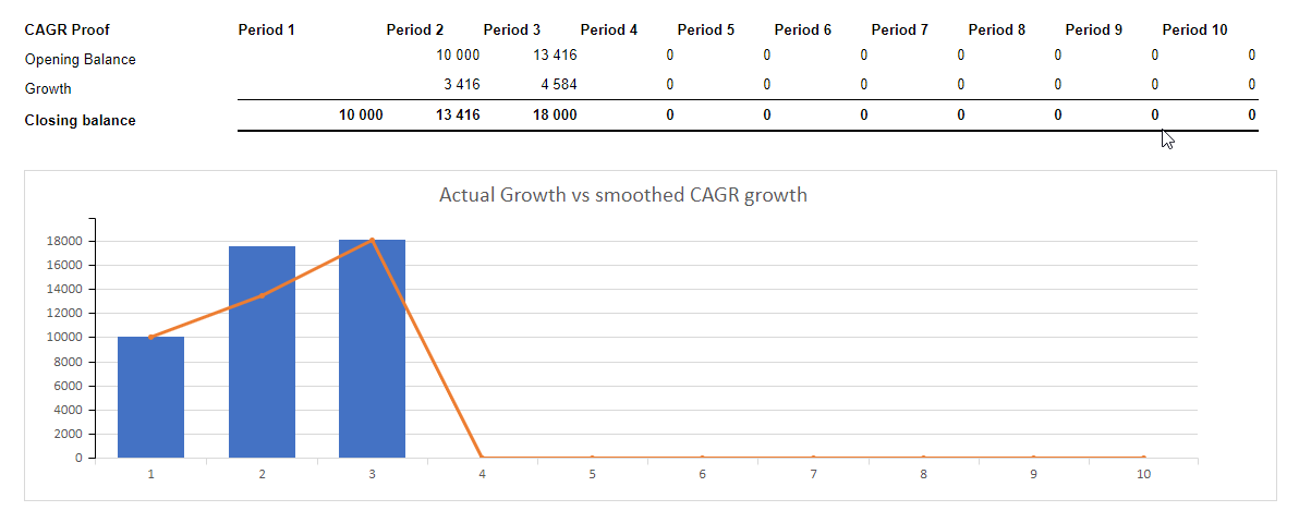 CAGR Calculator in MS Excel