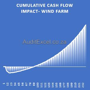 Renewable Energy Financial Models- wind