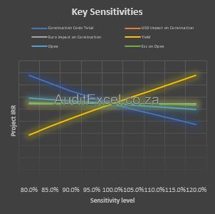 Solar PV financial model sensitivity